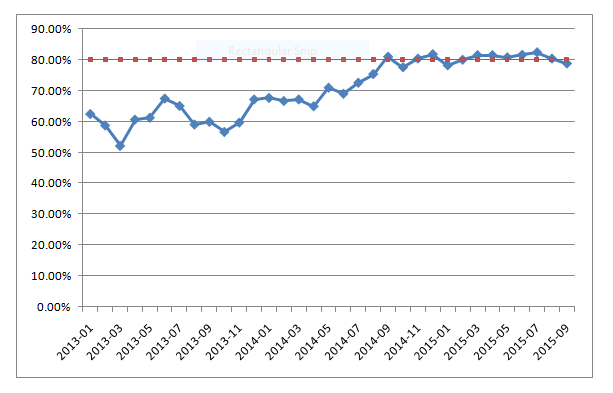 remission rate graph